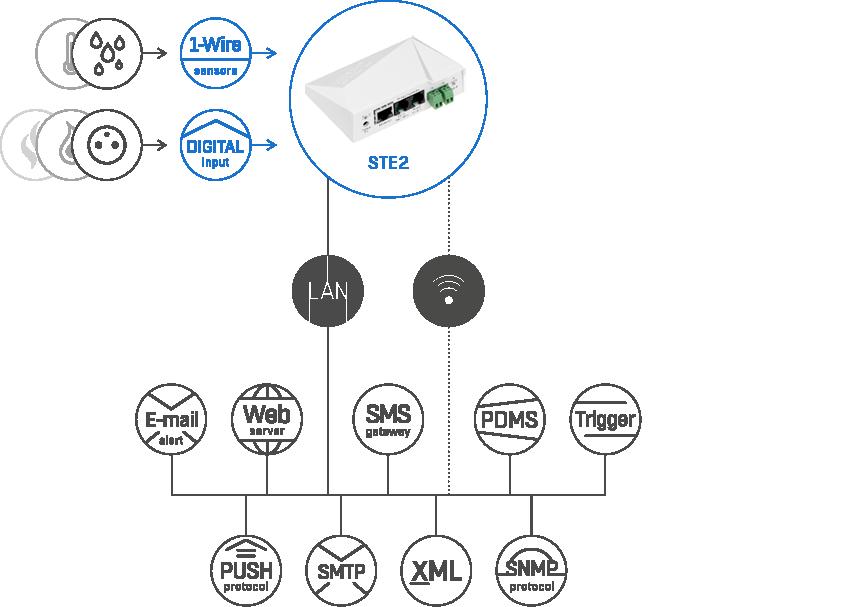 wireless temperature sensor | HW-group com