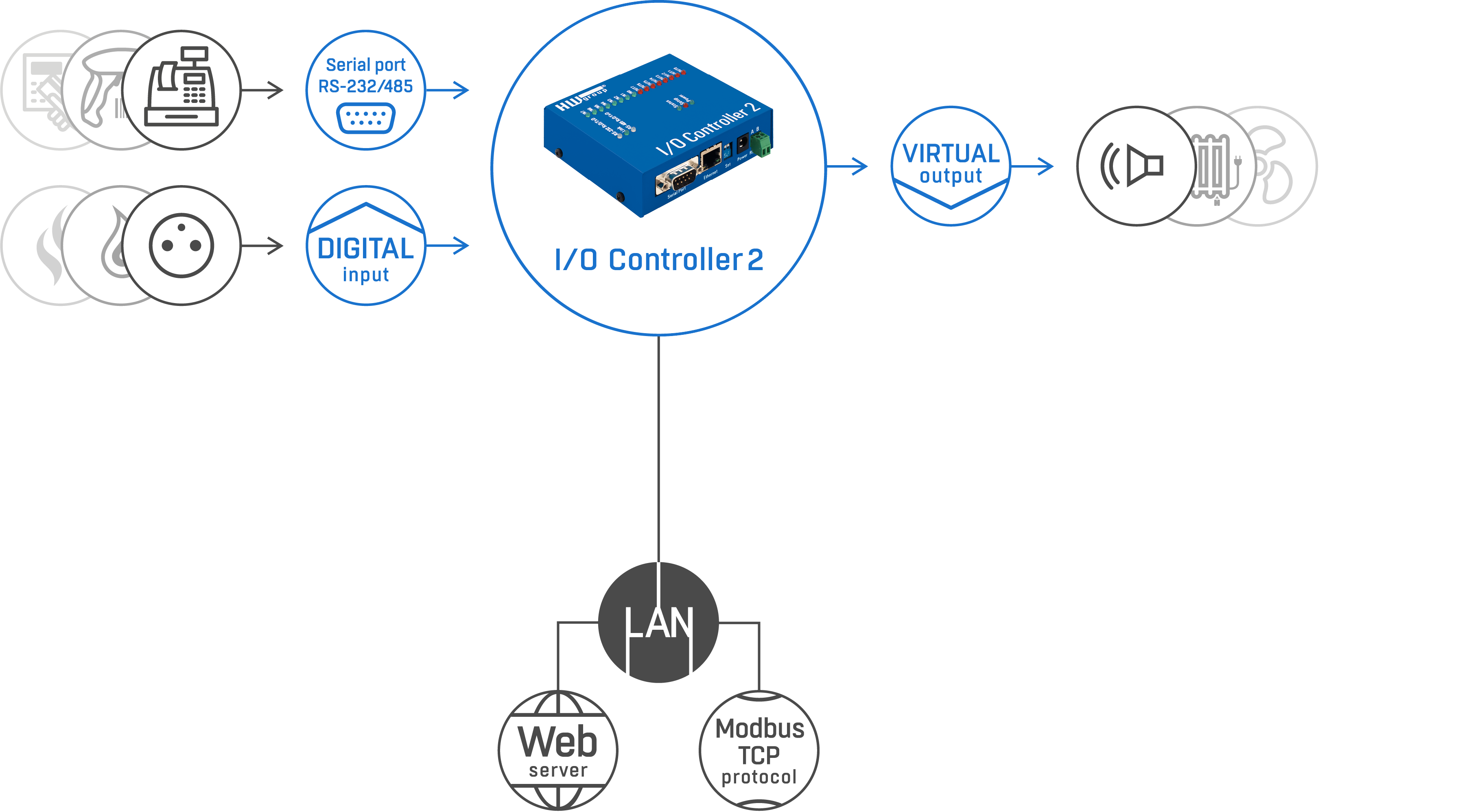 I-O Controller 2 scheme
