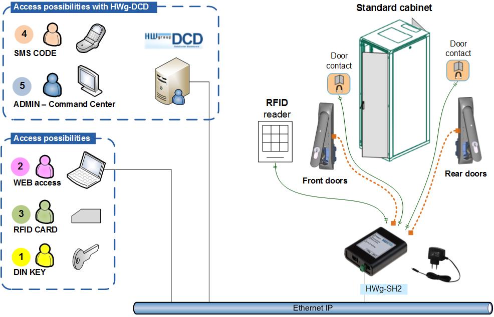 HWg-SH2 principal scheme