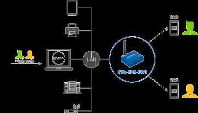 Рисунок 4. SMS-оповещения Nagios с помощью HWg-SMS-GW3 plain
