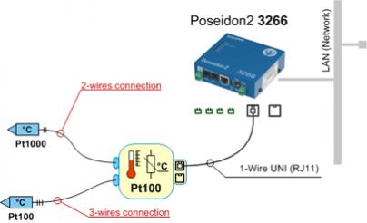 Рисунок 1. Converter 2xPt100 1W-UNI. Измерение температуры с помощью Pt100 и Pt1000 через Ethernet