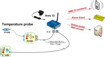 Рисунок 2. Converter 2xPt100 1W-UNI. Измерение температуры с помощью Pt1000 через GSM