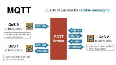 Quality of Service in MQTT