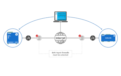 Access to individual devices from the external network (Internet) is also uncomfortable with direct connections, as communication ports need to be open on the destination router / firewall