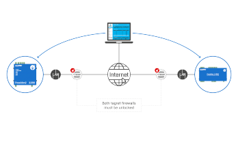 2.Access to individual devices from the external network (Internet) is also uncomfortable with direct connections, as communication ports need to be open on the destination router / firewall