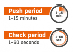 Diferent between Push Period and Chceck Period